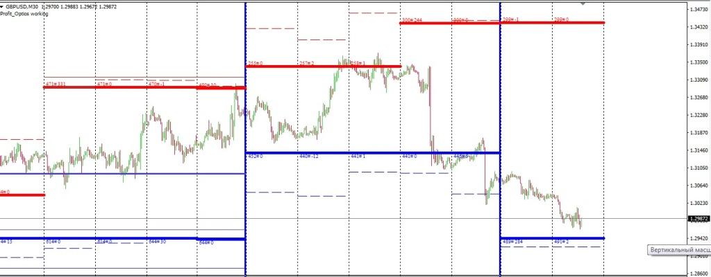 Опицонный анализ рынка Форекс. Валютная пара фунт/доллар