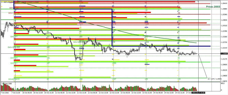 GBP/USD опционный анализ