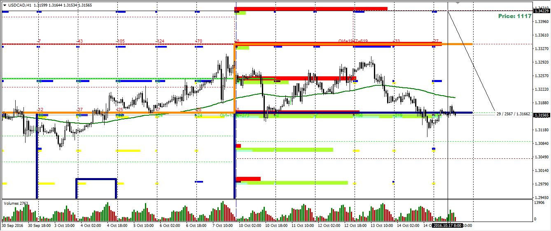 USD/CAD опционный анализ