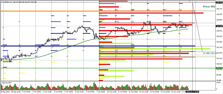 USD/JPY опционный анализ рынка форекс
