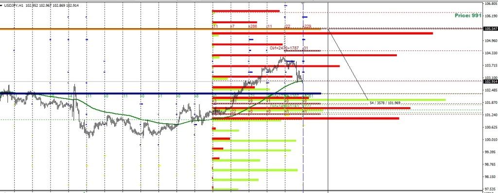 Опционный анализ USD/JPY