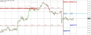 анализ рынка Форекс. Пара евро-доллар