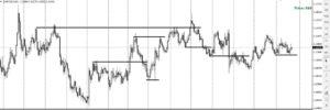 Как торговать на рынке Форекс прибыльно, без индикаторов