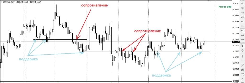 Как торговать на рынке Форекс стабильно в прибыль