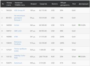 Рейтинг ПАММ-счетов от Alfa Forex