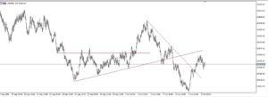 Volatility index 100