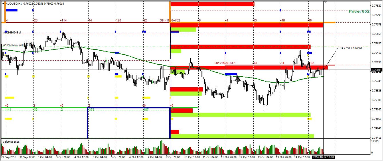 Валютная пара AUD/USD опционный анализ