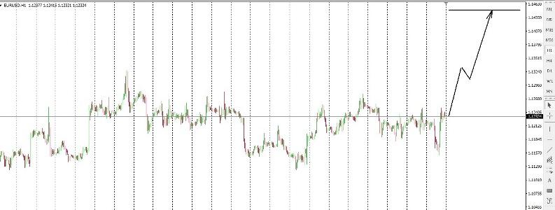 Аналитический обзор рынка Форекс